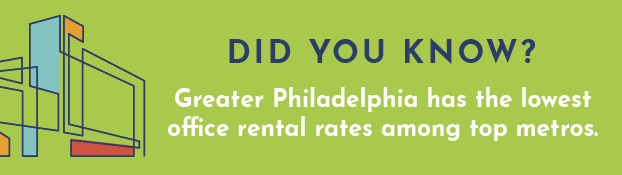 Did you know? Greater Philadelphia has the lowest office rental rates among top metros.